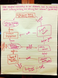 Concept map the PLC used for discussion (Proficient)