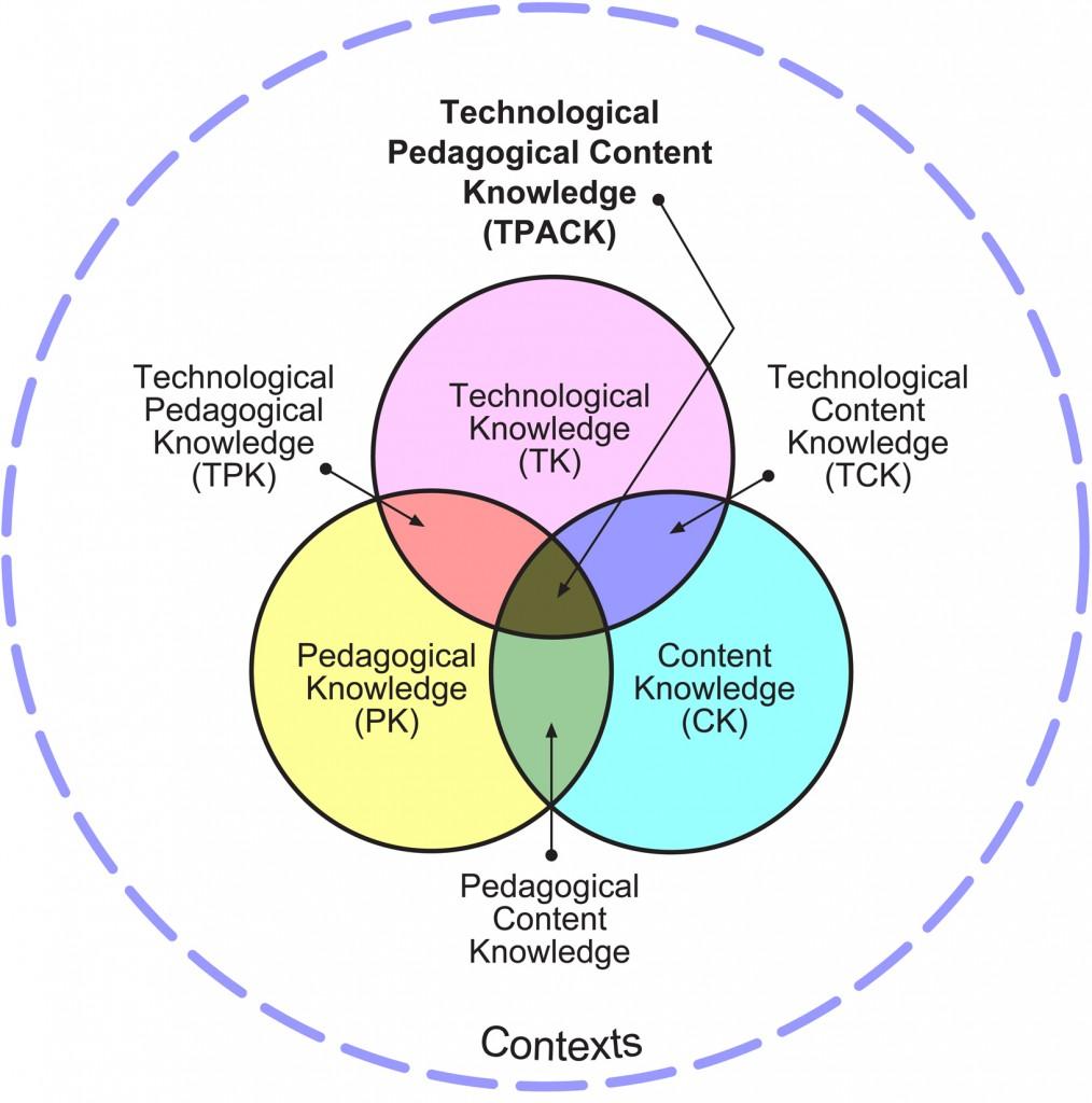 TPACK_model
